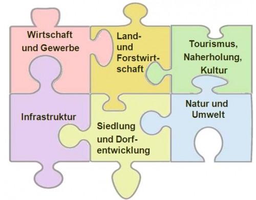 Handlungsfelder Schweinfurter OberLand